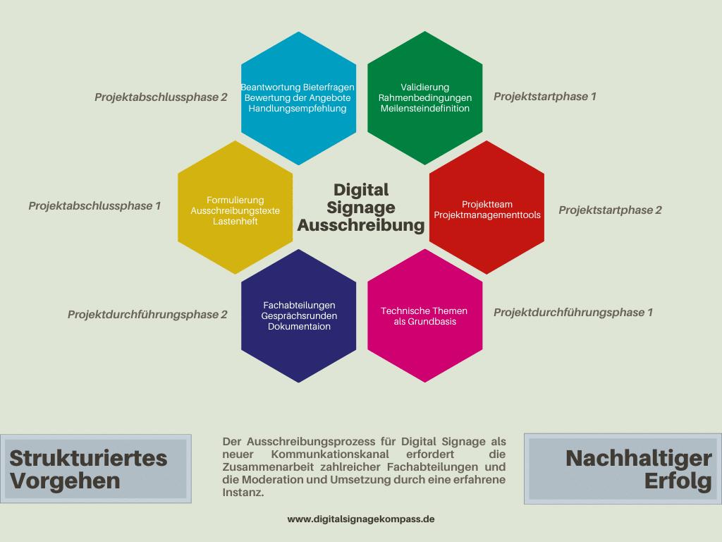 Digital Signage Ausschreibung: Schritt für Schritt eine professionelle Digital Signage Lösung entwickeln