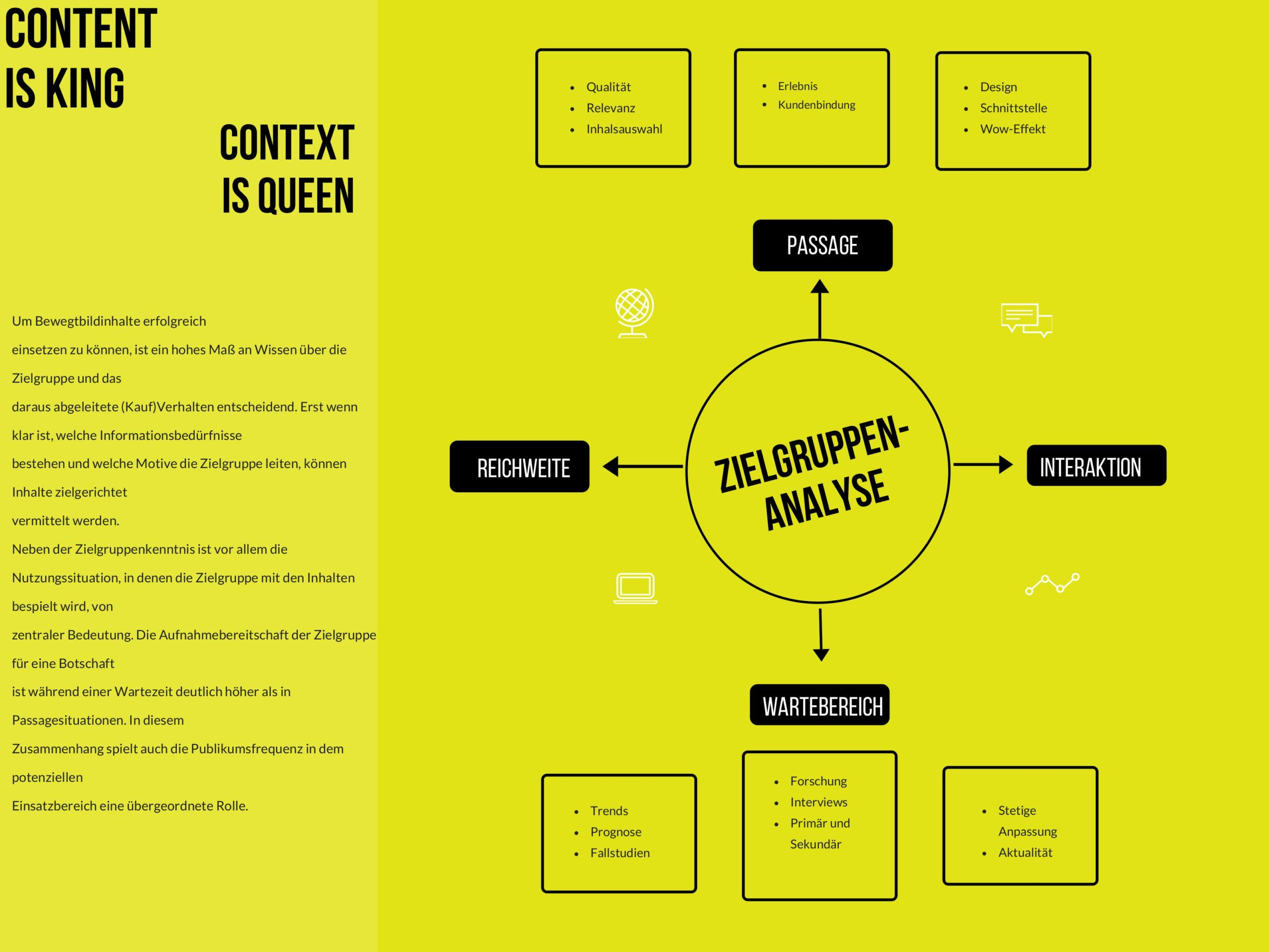 Digital Signage Content und Context sind King und Queen