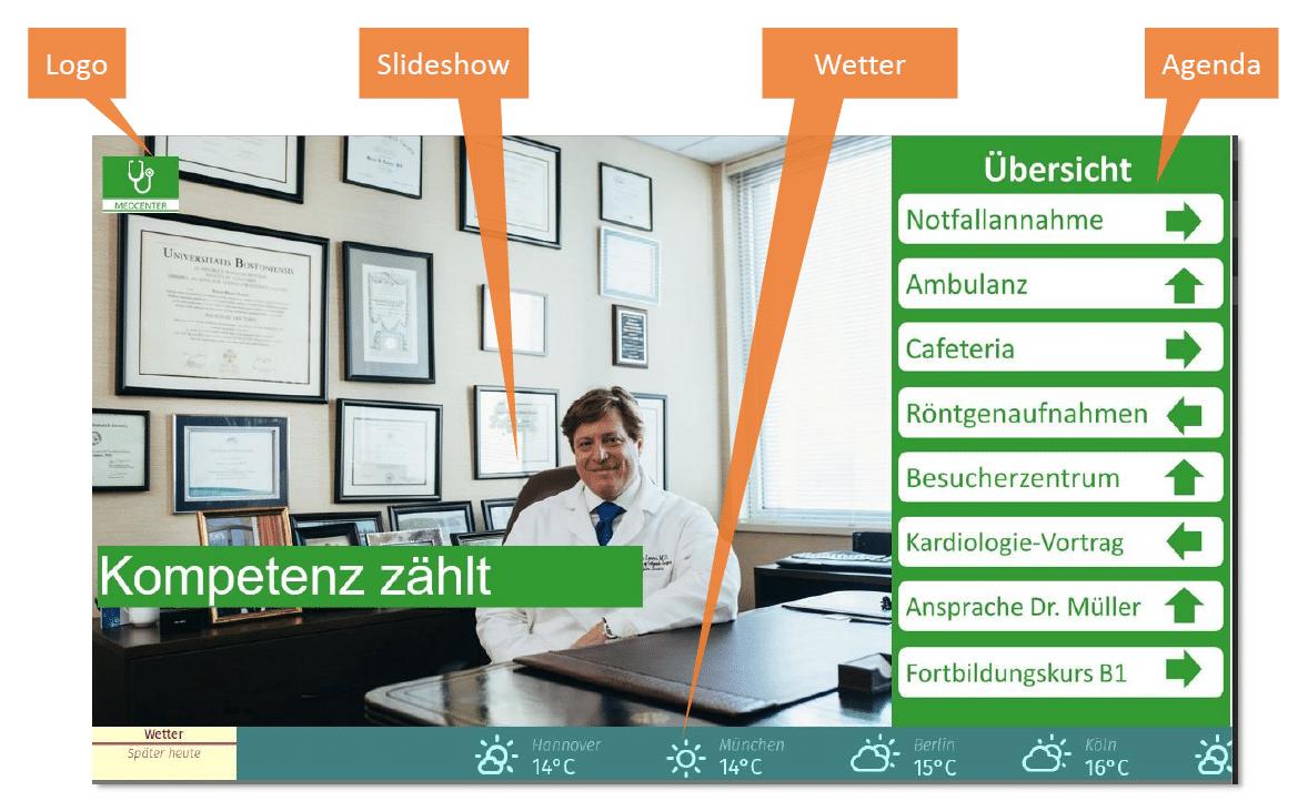 Ein Template Der Digital Signage Software PlugnCast: Insgesamt 6 Zonen können individuell mit Medieninhalten versehen werden.